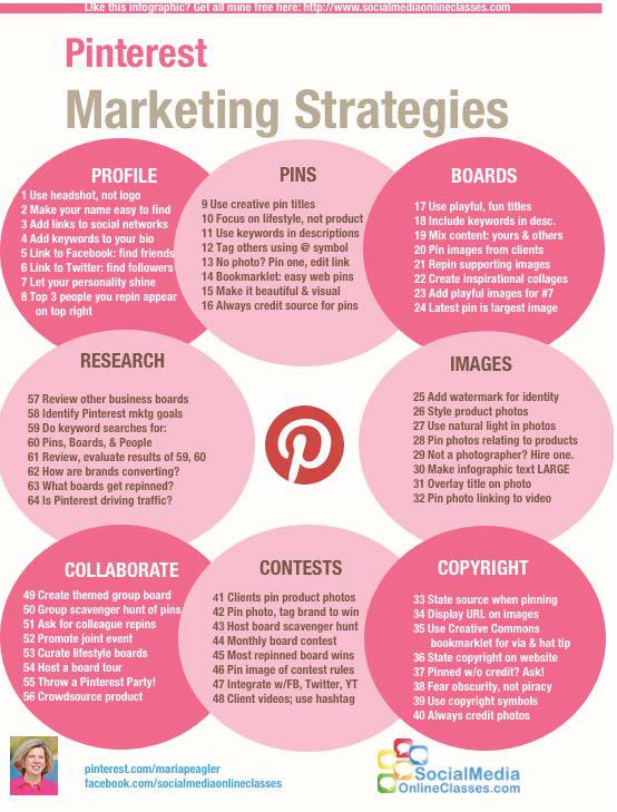 pinterest marketing strategy doc