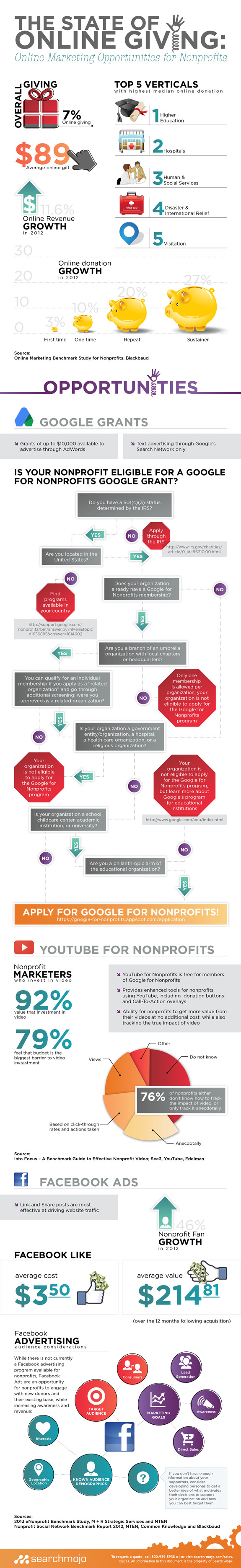 The_State_of_Online_Giving_Infographic